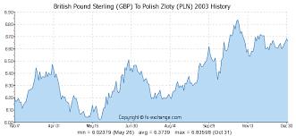 Money Forex Gbp Pln 1 Gbp To Aud Pound To Australian