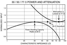 50 Ohm Cable Loss Chart Why Characteristics Impedance Of Rf Transmission Lines Is