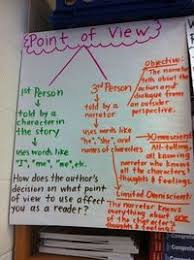 Posts Similar To Reading To Learn New Info Anchor Chart