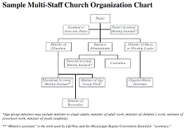 Sample Preschool Organizational Chart Ageless Church Organizational Chart Church Organization