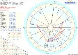 Leonardo Dicaprio Natal Chart Maggie Morris Sun In Scorpio Moon In Leo Ascendant Leo