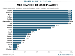 Mlb Chart Playoffs Will The Yankees Make The Playoffs Mlb Playoff Odds Insider