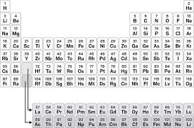The Periodic Table Is An Icon But Chemists Still Cant