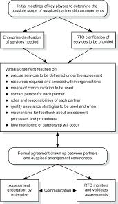 Preliminary Negotiation Flowchart Download Scientific Diagram