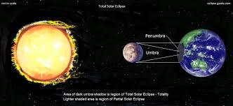 Image result for Total SolarEclipse