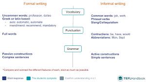 How To Write A Cover Letter Upper Intermediate B2 Esl