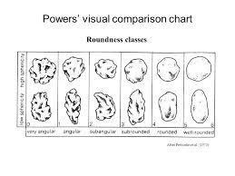 Roundness Chart Sedimentary Petrology Geo 333 Lab 5 Grain Morphology