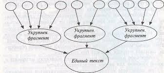 Общие требования к выполнению курсовой работы Рис 1 Принципиальная схема синтетического индуктивного способа написания отдельных частей работы