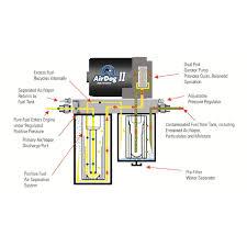 airdog ii a5sabf192 df 165 air fuel separation system