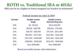 Time To Revisit Roth Vs Traditional Ira And 401 K Cbs News