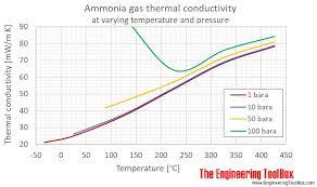 Thermal Conductivity Conversion Chart Ammonia Thermal Conductivity At Varying Temperature And