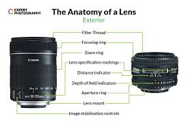 Canon Eos Lens Chart The Complete Guide To Camera Lenses Parts Functions And Types