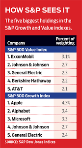 What Makes A Value Stock