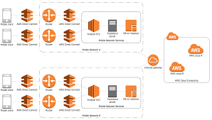 conceptdraw samples   computer and networks   aws architecturesample   aws   mobile cloud architecture