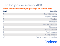 Scorching Demand For Summer Jobs Indeed Hiring Lab