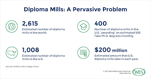diploma mills strategies for tackling one of higher education s  diploma mills are a chronic problem in both higher and secondary education particularly in the digital age they operate in the shadows