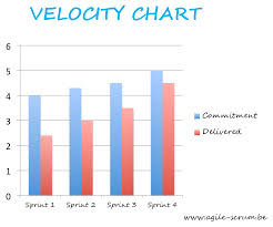 What Is Velocity Chart In Scrum Velocity Chart Agile Scrum