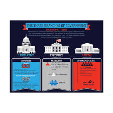 Three Branches Of Government Chart Three Branches Of Government Chart