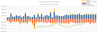 Income Expense Profit Chart Looking Back Now Finding Donato