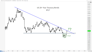 Tlt Etf Chart Having An Interest In Rates All Star Charts