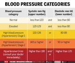 When Should You Start Worrying About Your Blood Pressure