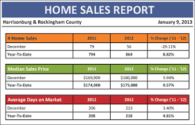Sales Monthly Report Year End Report Home Sales Up 9 Prices Up 1