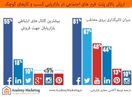 Social Marketing – بازاریابی شبکه های اجتماعی