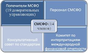 Комитет по международным стандартам финансовой отчетности  Управляющим органом СМСФО является институт попечителей МСФО