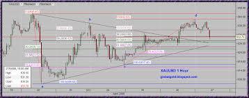 Gold Global Perspective Xau Xag Chart Update