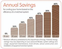 Trane Seer Rating Chart Air Conditioner Replacement Mr Duct Air Duct Cleaning
