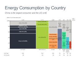 Top Energy Consumers Mekko Graphics