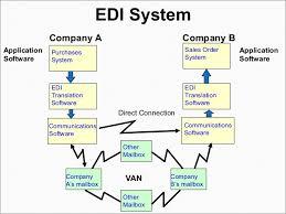 Edi Process Flow Chart How Edi Works Instaedi