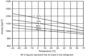 Refrigeration Oils Springerlink