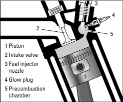 how do diesel engines work dummies glow plugs provide extra heat to burn fuel more efficiently