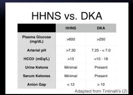 Hhs Vs Dka Chart Diabetes Mitch At Union University Studyblue
