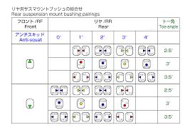 Pill Chart Yokomo Yz2 Yz4 Pill Chart Toe Anti Squat Angles