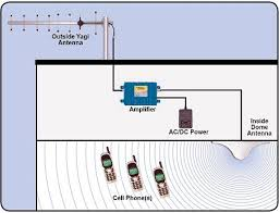 cell phone signal booster cellular repeater