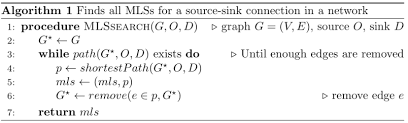 Flow Chart Of The Mls Search Algorithm Download Scientific