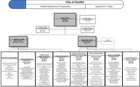 Sdot Org Chart Sdot Department And Division Organization Charts City Of
