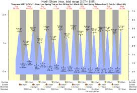 Tide Times And Tide Chart For North Shore
