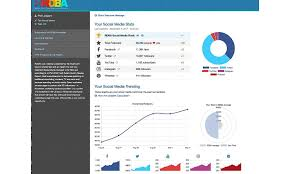 social media dashboard rdba launches social media dashboard retail dietitians business