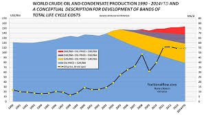 World Oil Inventory Chart Oil Price Analysis