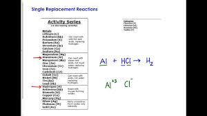 Activity Series Of Metals Chart How To Use The Activity Series