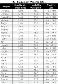 Shenzhen To Hike Minimum Wage Levels China Briefing News
