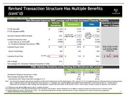 Windstream Salary Chart Windstream Will The Reit Spin Off Create Any Real Value