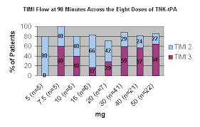 Figure 1 Timi Flow At 90 Minutes Chart