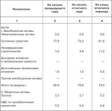Анализ рентабельности по финансовой отчетности ru Перед проведением основного анализа в некоторых случаях делается экспресс анализ финансовой отчетности 3 Расчет показателей Для оценки финансового