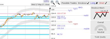 Stockconsultant Com Pm Pm Philip Morris Stock Top Of