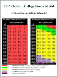 2018 Efc Chart Image Result For Efc Chart 2017 College Guide College
