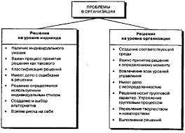 Принятие управленческих решений Курсовая работа страница  Два уровня принятий решения в организации